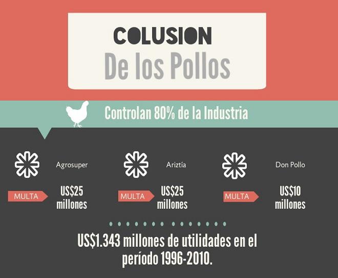 infografia-colusion-pollos