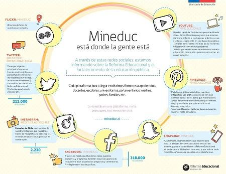 Ministerio de Educación suma a sus redes sociales las aplicaciones de Snapchat y Periscope