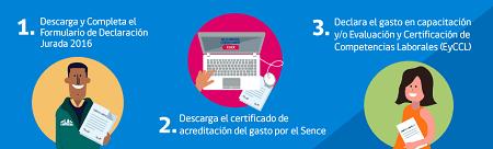 Operación Renta es ahora Certificación de Gastos