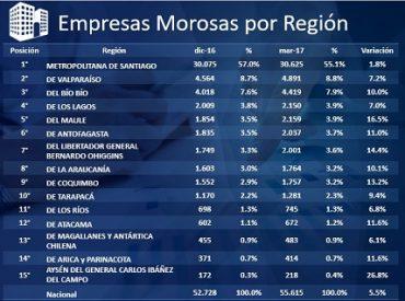 Biobío es la tercera regióncon más empresas morosas en Chile