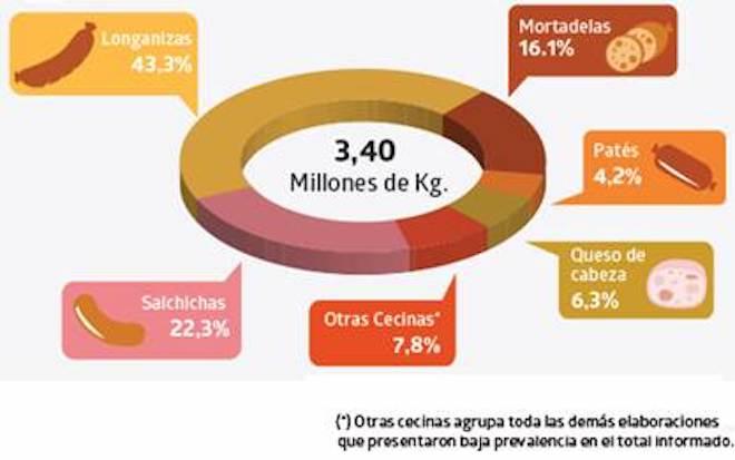 La Región de Los Ríos produjo 3,40 millones de kilogramos de productos de cecinas durante el año 2017