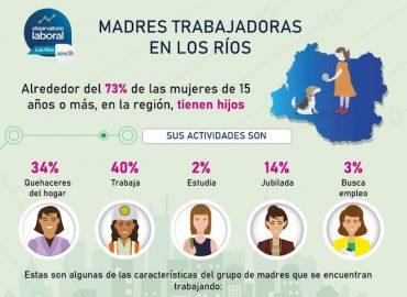 Alrededor del 73% de las mujeres de 15 o más años en Los Ríos son madres y solo el 40% de ellas trabaja