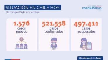 COVID-19 en Chile: Importante récord, se informan 42.071 tests PCR en las últimas 24 horas