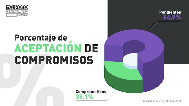 Más de 500 candidaturas constituyentes se han comprometido a garantizar el acceso al agua como un derecho para las personas y ecosistemas en la Nueva Constitución de Chile
